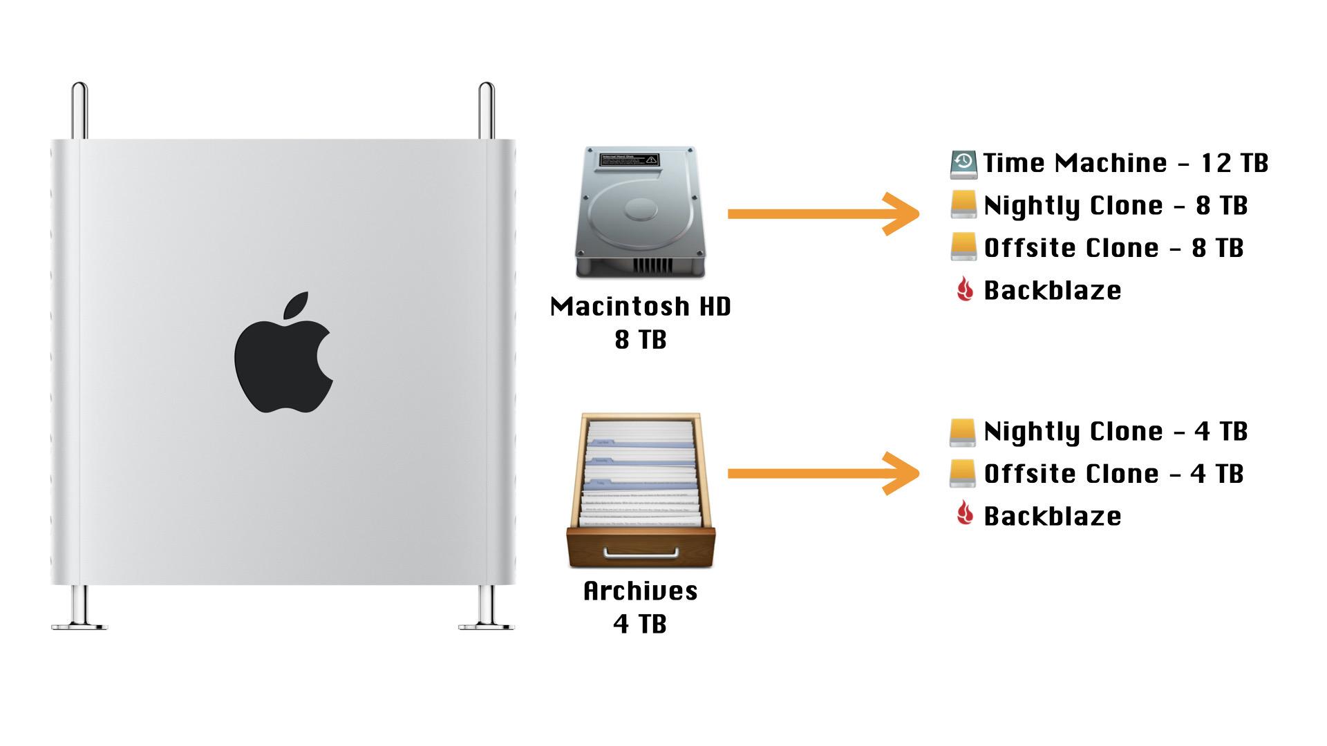 Mac Pro Backups - 2021