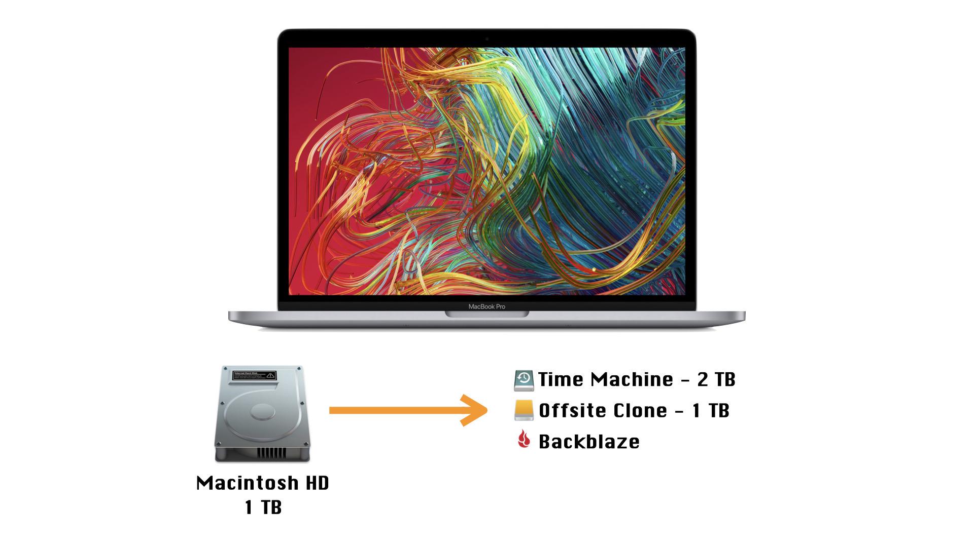 MacBook Pro Backups - 2021
