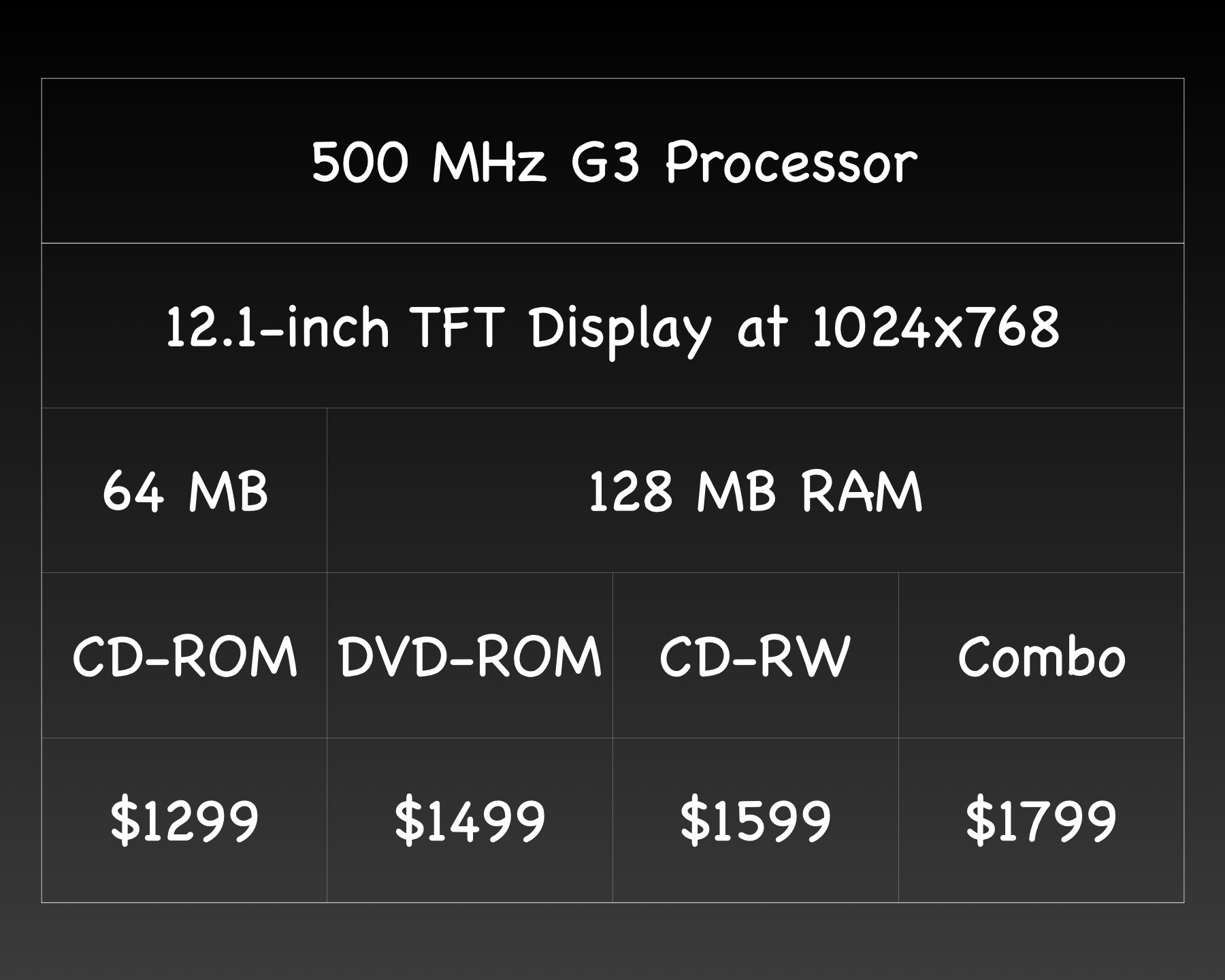 iBook G3 prices