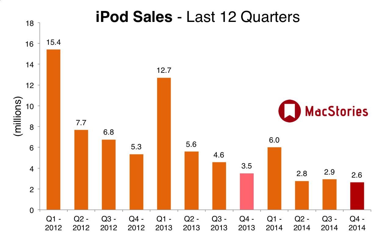 iPod sales over the last 12 quarters