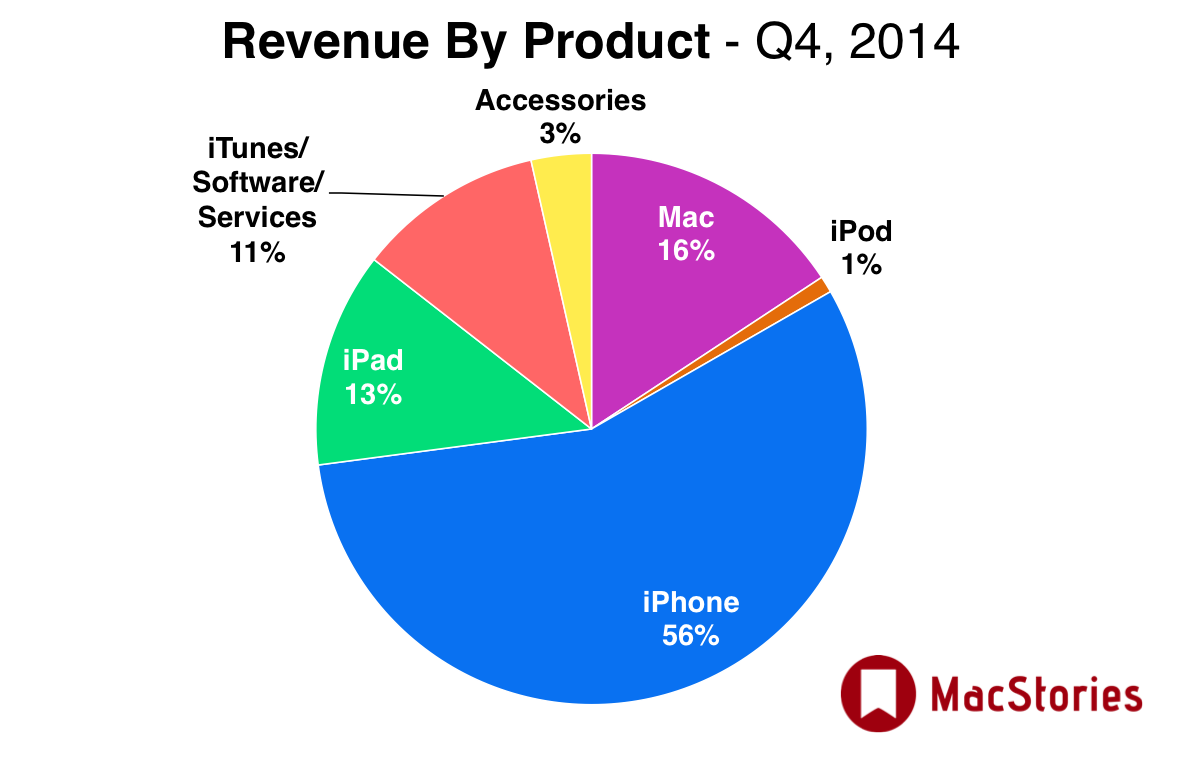Apple's revenue